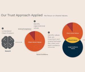 Trust Model