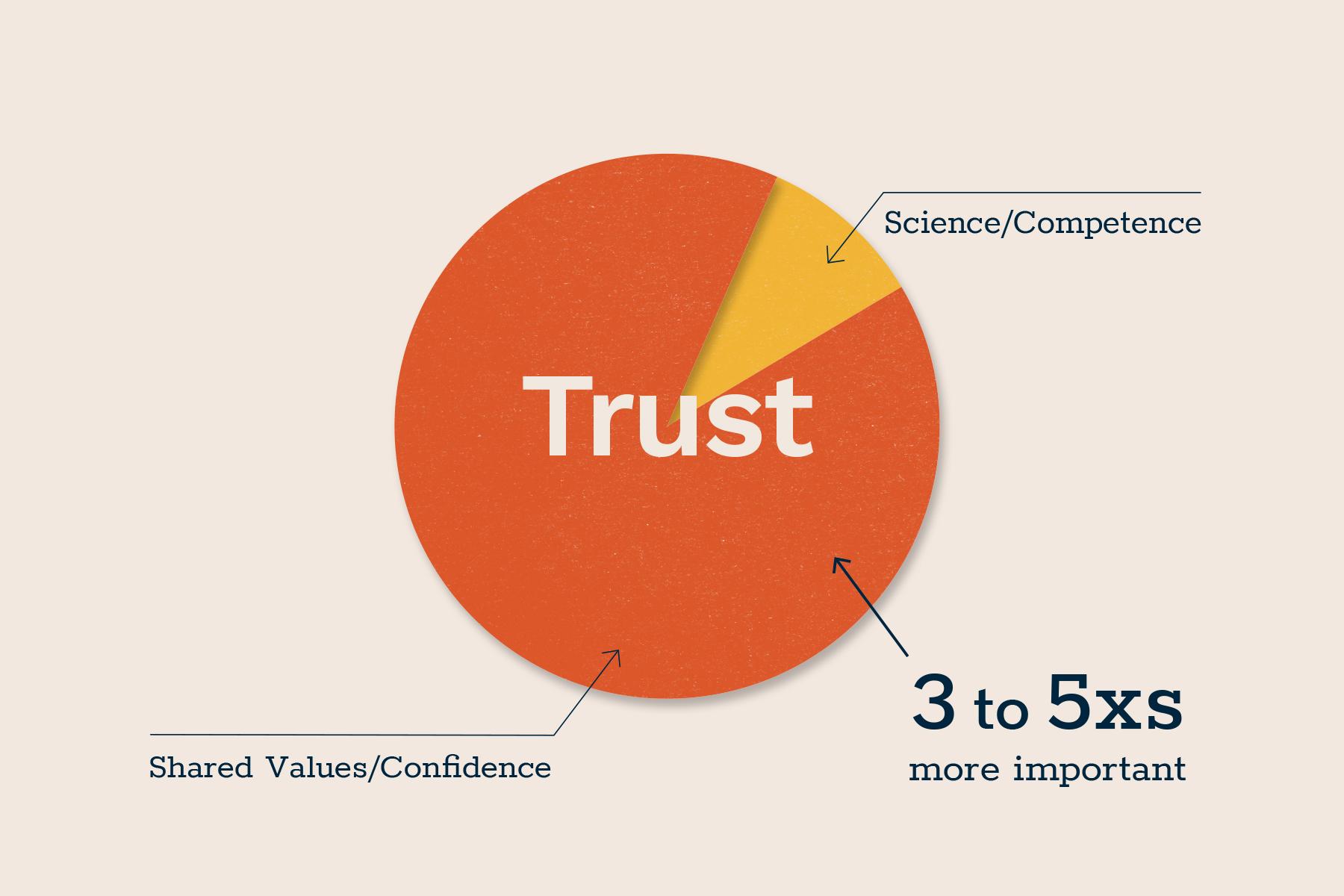 Trust Model_Look East